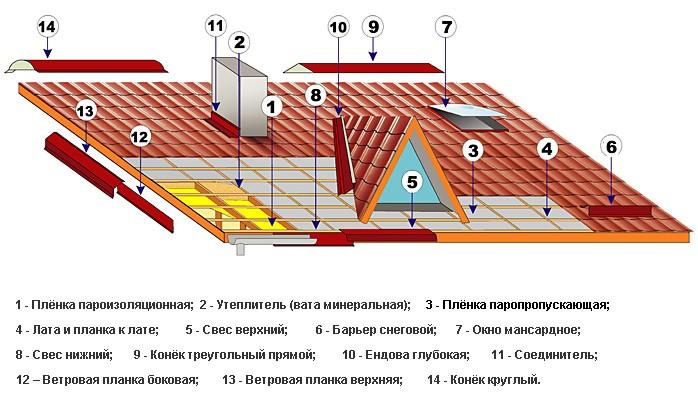 металлочерепица схема