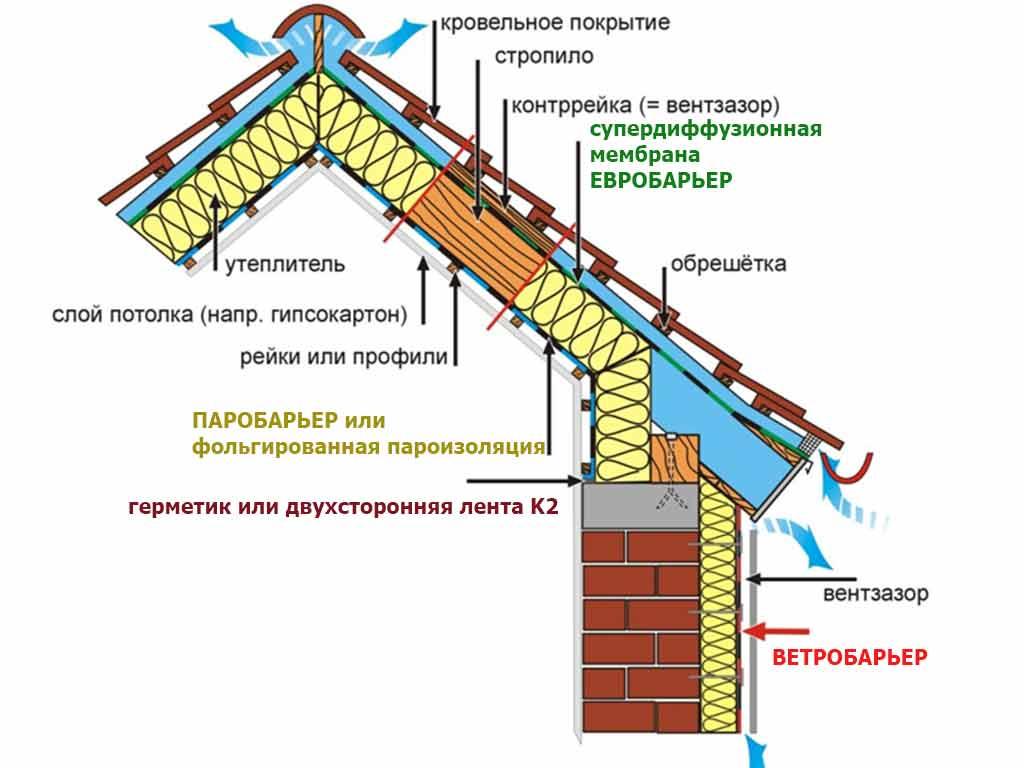Супердиффузионная мембрана